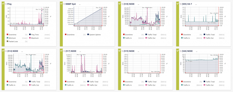 Netshield Sensors Overview