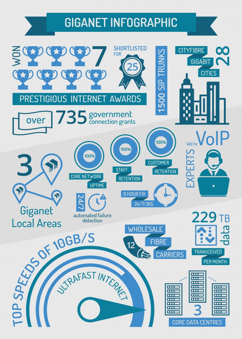 Our infographic contains some interesting statistics about what we do. Facts about our core network, top speeds, fibre carriers, awards we've won and more.
