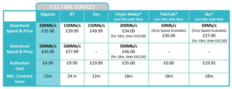 Salisbury Internet Price Comparison Giganet BT Virgin Zen TalkTalk Sky