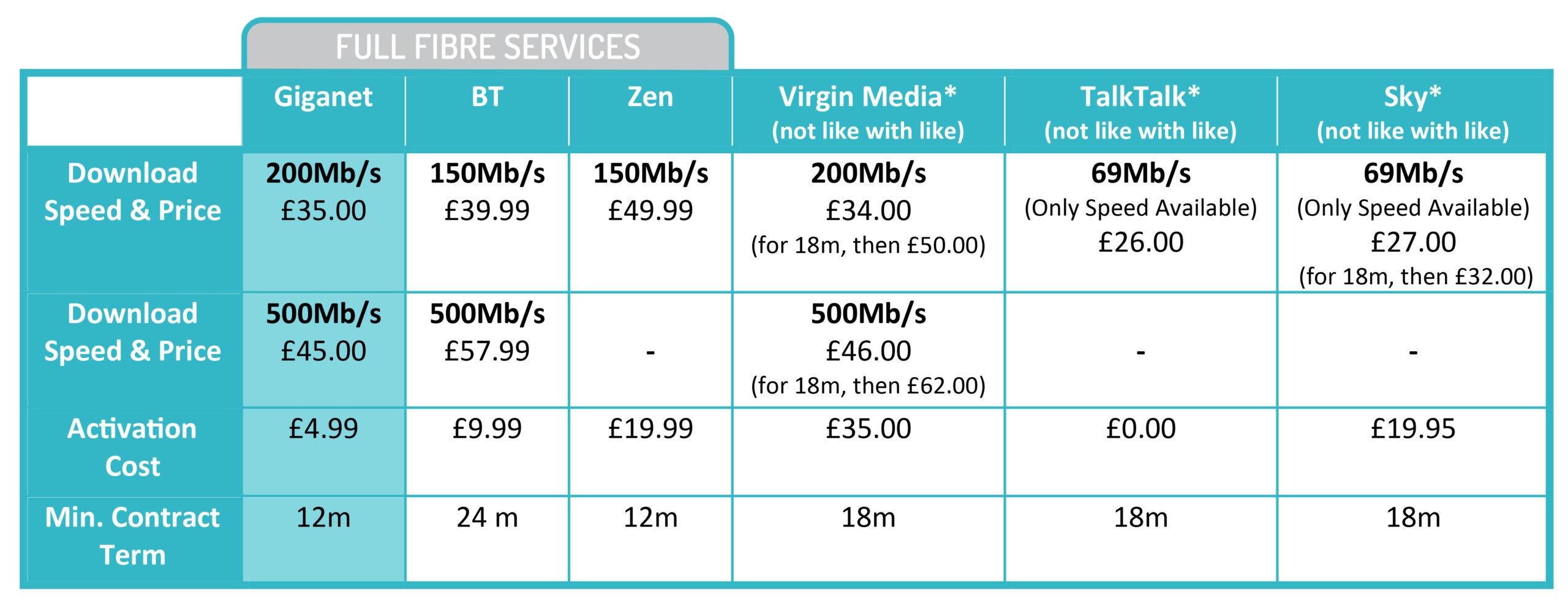 Salisbury Pricing Comparison