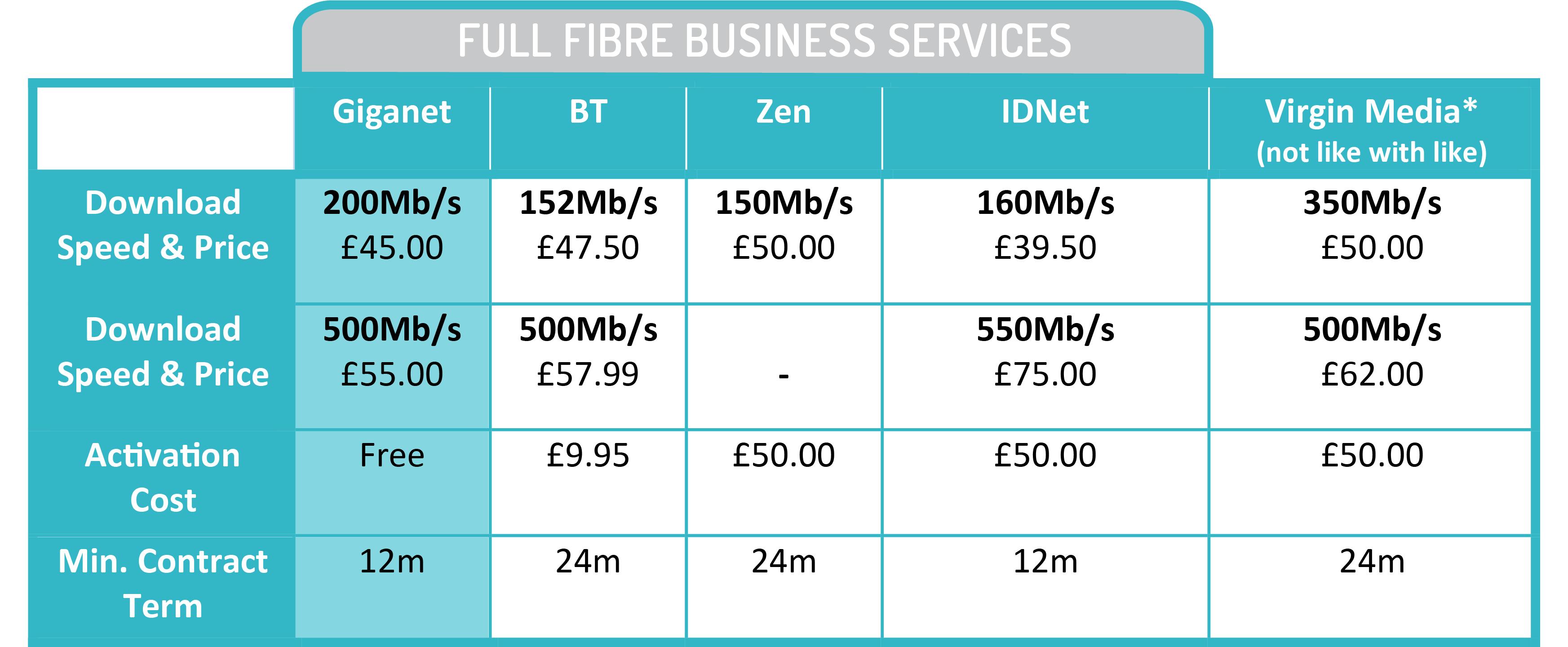 Salisbury Business Broadband Comparison