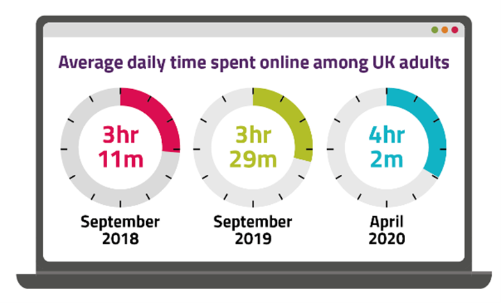 OFCOM's Annual Online National Report